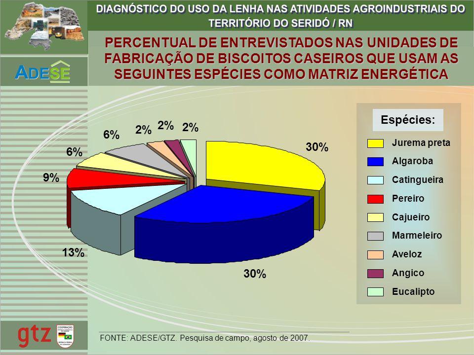 PERCENTUAL DE ENTREVISTADOS NAS UNIDADES DE FABRICAÇÃO DE BISCOITOS CASEIROS QUE USAM AS SEGUINTES ESPÉCIES COMO MATRIZ ENERGÉTICA