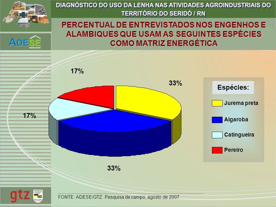 PERCENTUAL DE ENTREVISTADOS NOS ENGENHOS E ALAMBIQUES QUE USAM AS SEGUINTES ESPÉCIES COMO MATRIZ ENERGÉTICA