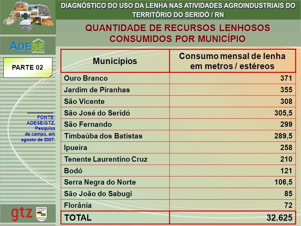QUANTIDADE DE RECURSOS LENHOSOS CONSUMIDOS POR MUNICÍPIO