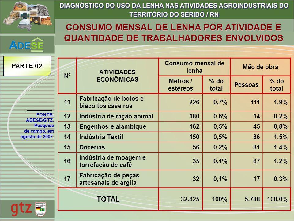 ATIVIDADES ECONÔMICAS Consumo mensal de lenha
