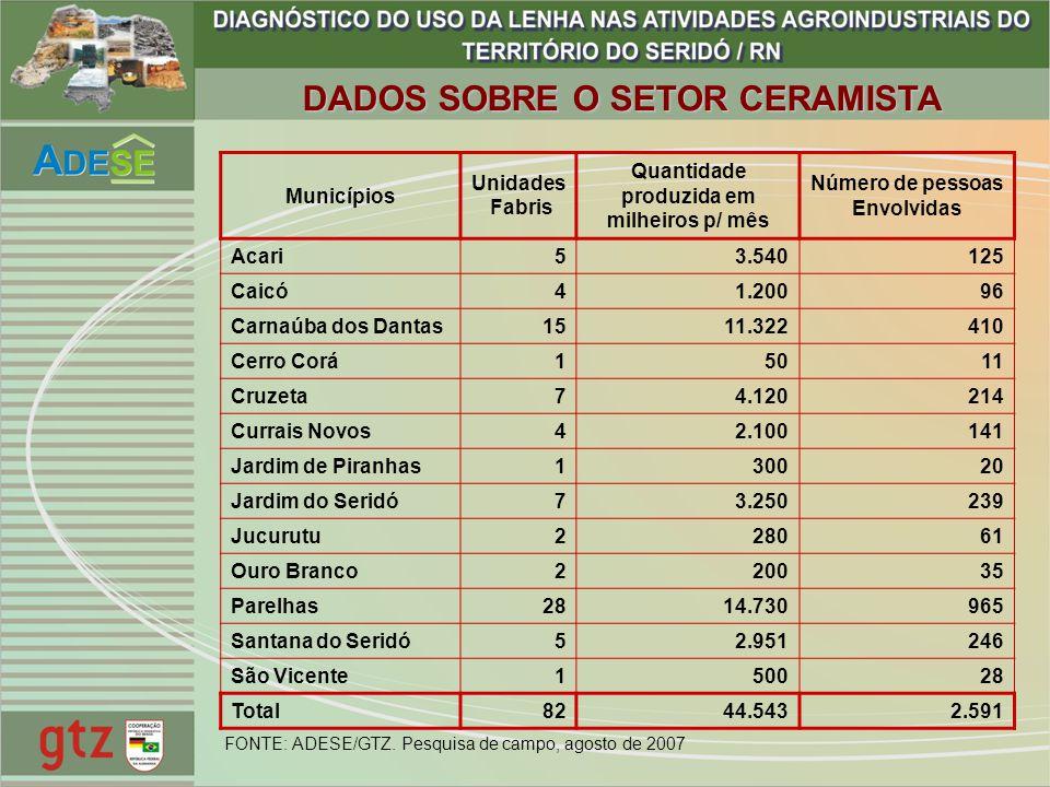 DADOS SOBRE O SETOR CERAMISTA Quantidade produzida em milheiros p/ mês
