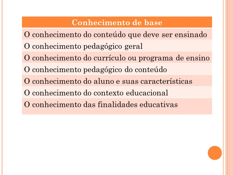 Conhecimento de base O conhecimento do conteúdo que deve ser ensinado. O conhecimento pedagógico geral.