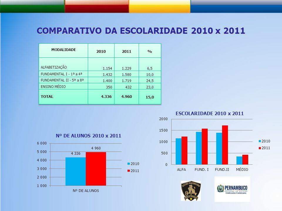 COMPARATIVO DA ESCOLARIDADE 2010 x 2011