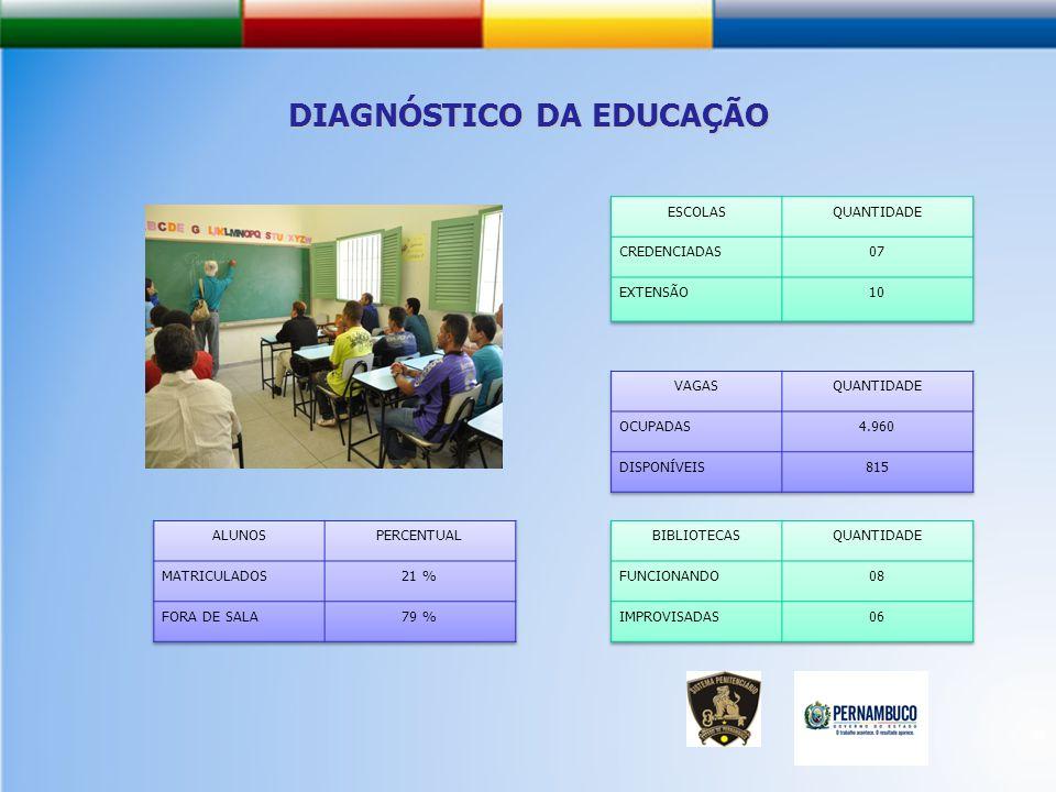 DIAGNÓSTICO DA EDUCAÇÃO