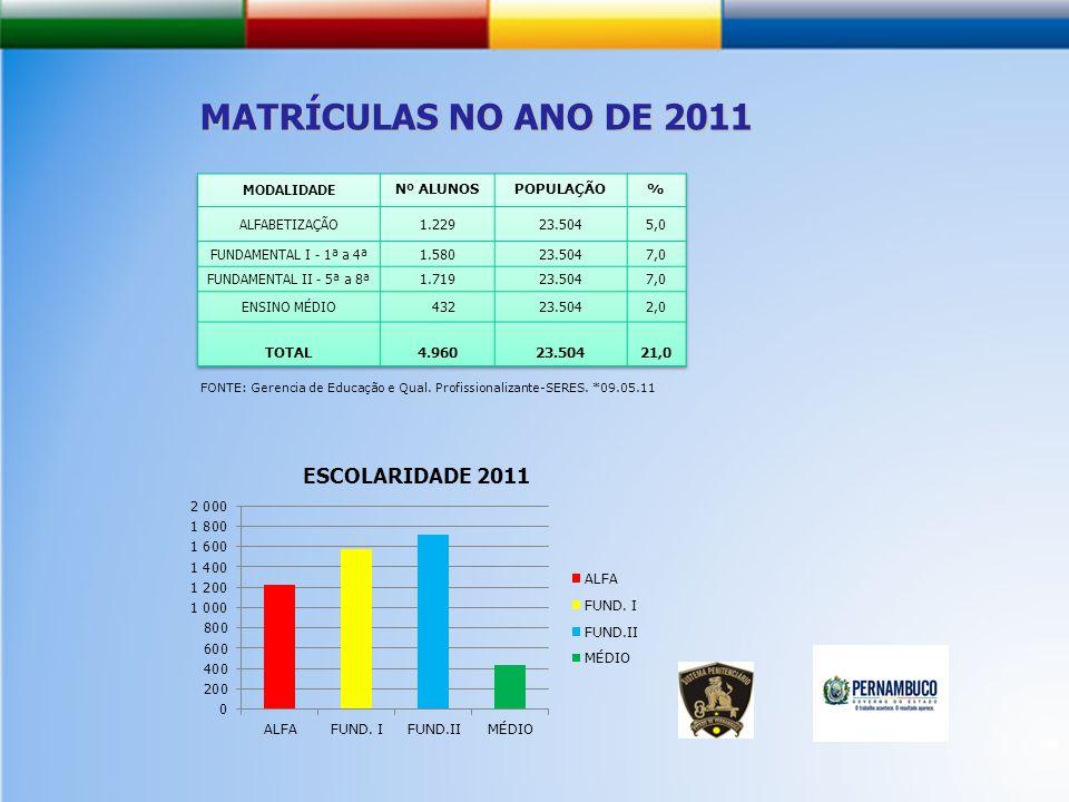 MATRÍCULAS NO ANO DE 2011 Nº ALUNOS POPULAÇÃO % 1.229 23.504 5,0 1.580