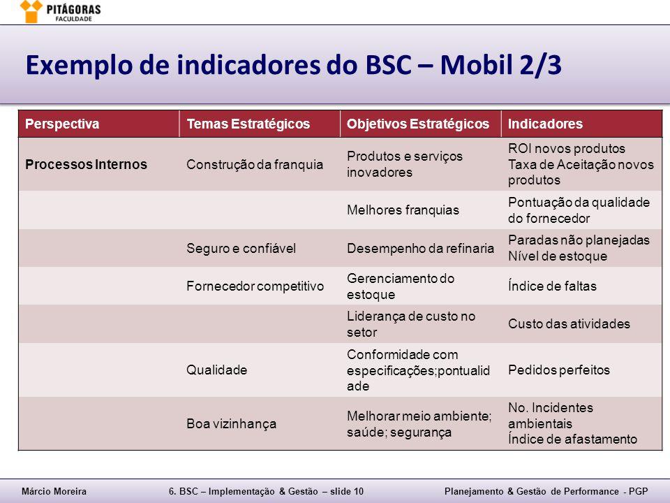 Exemplo de indicadores do BSC – Mobil 2/3
