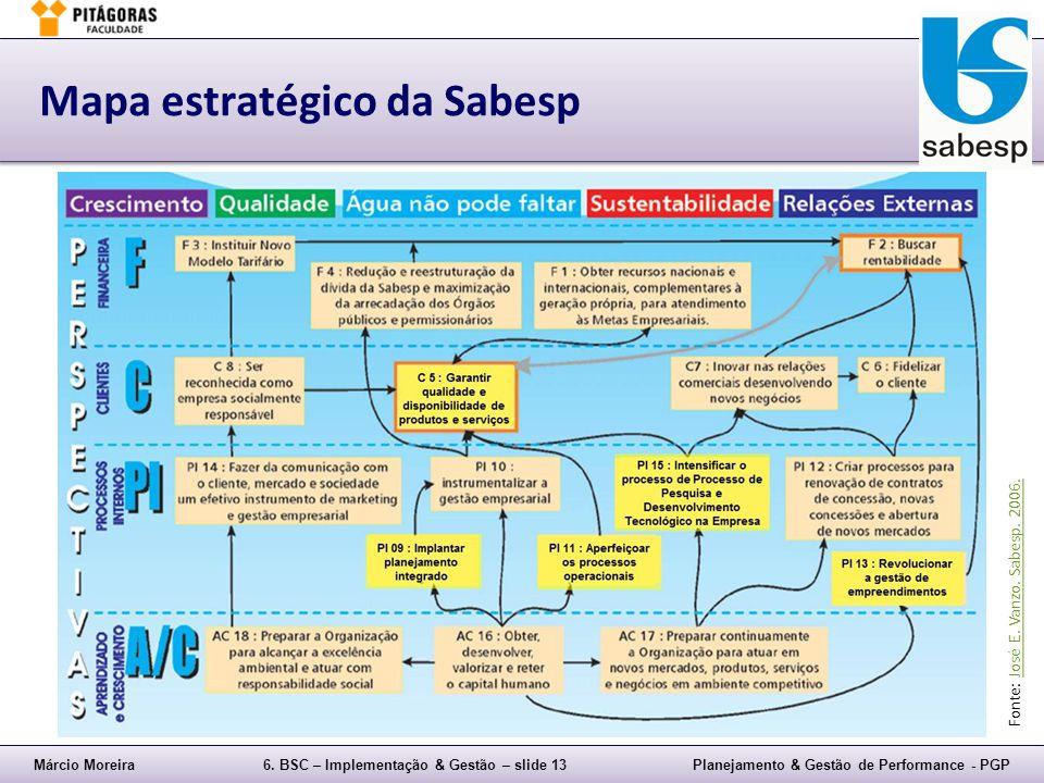 Mapa estratégico da Sabesp