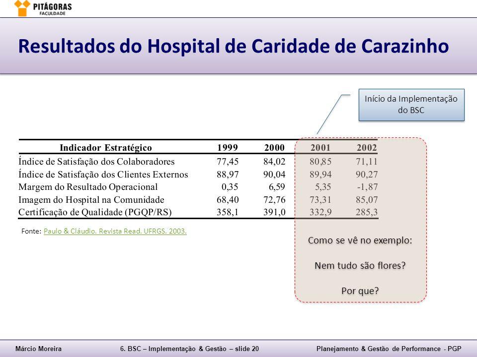 Resultados do Hospital de Caridade de Carazinho