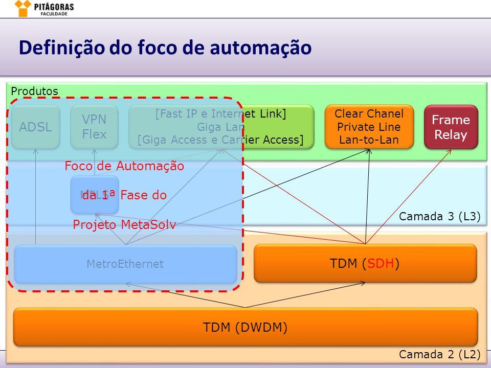 Definição do foco de automação