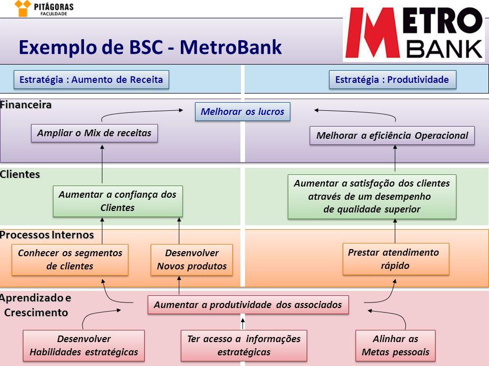 Exemplo de BSC - MetroBank