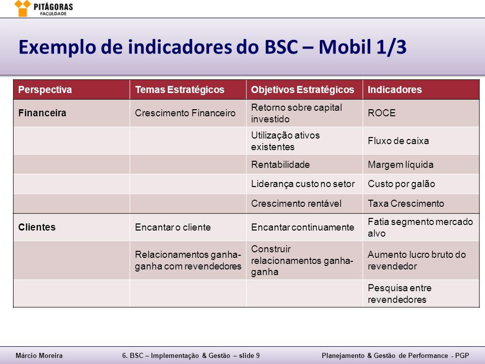 Exemplo de indicadores do BSC – Mobil 1/3