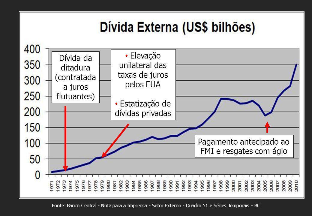 Elevação unilateral das taxas de juros pelos EUA