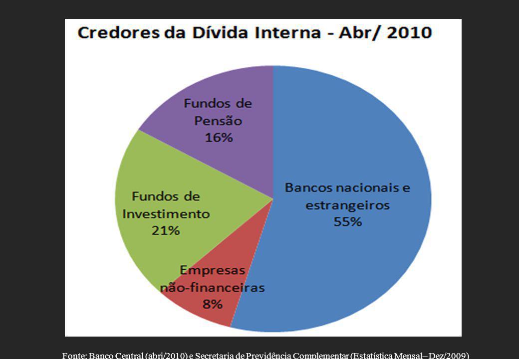 Item Dez/2002. Abr/2009. Dívida Interna Líquida. 42% 51,3% Dívida Externa Líquida. 15,5% -13,8%