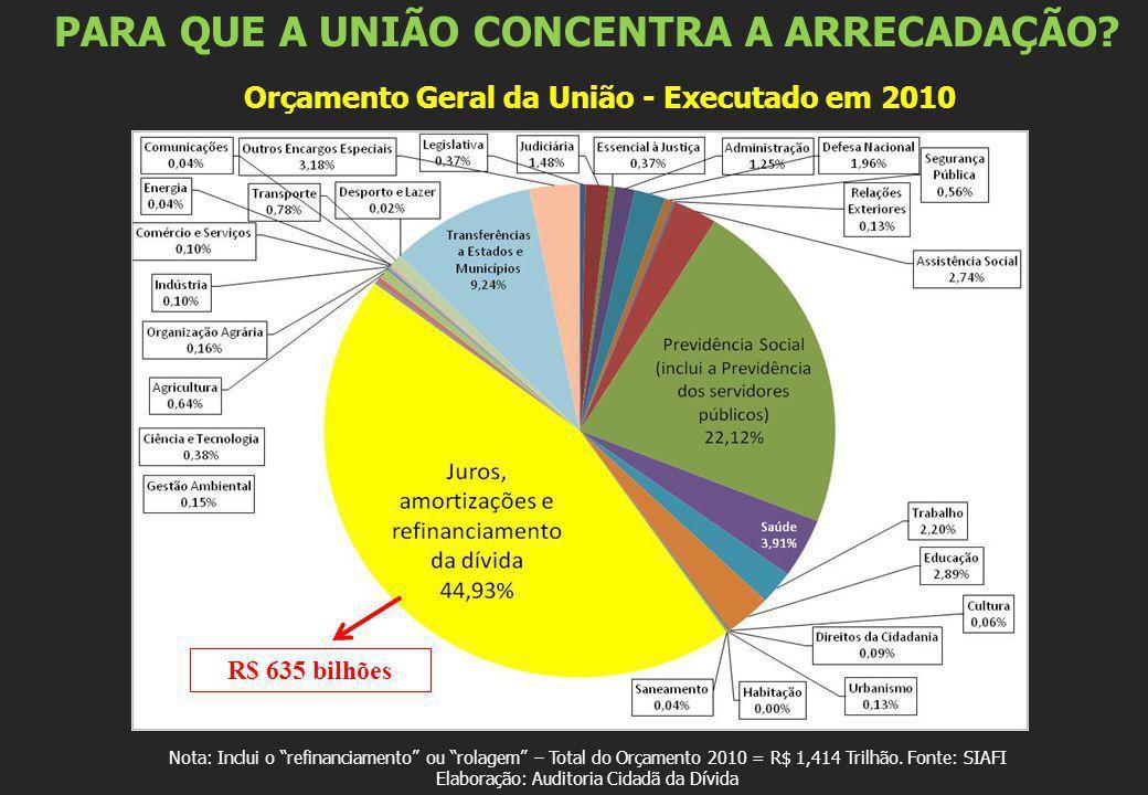 Orçamento Geral da União - Executado em 2010