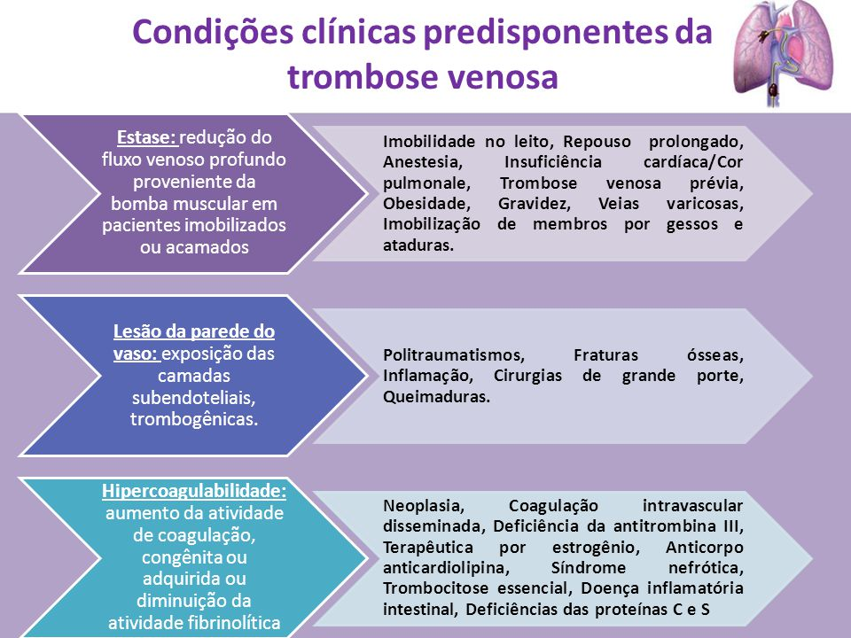 Condições clínicas predisponentes da trombose venosa