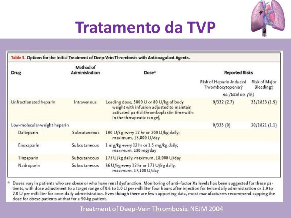 Tratamento da TVP Treatment of Deep-Vein Thrombosis. NEJM 2004