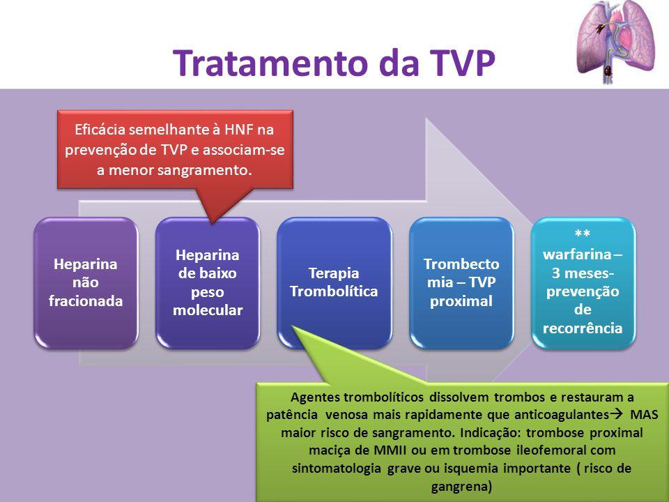 Tratamento da TVP Eficácia semelhante à HNF na prevenção de TVP e associam-se a menor sangramento. Heparina não fracionada.