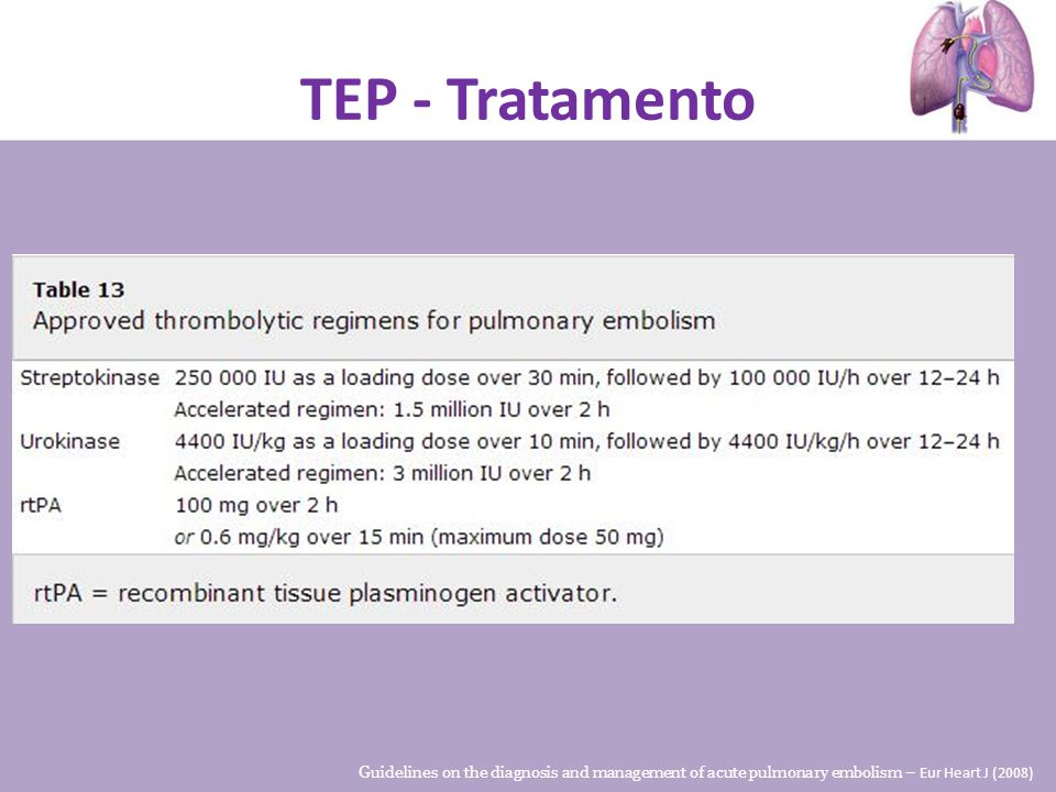 TEP - Tratamento Guidelines on the diagnosis and management of acute pulmonary embolism – Eur Heart J (2008)
