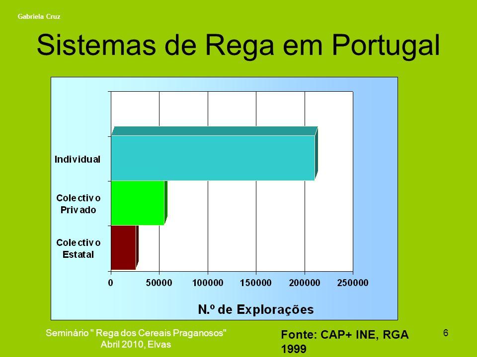 Sistemas de Rega em Portugal
