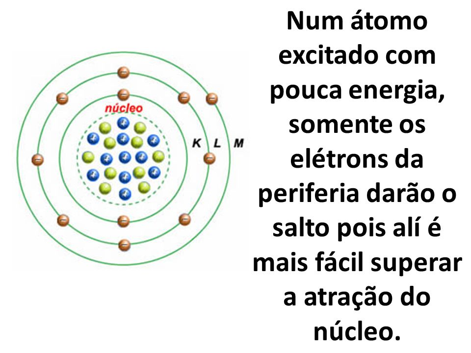 Num átomo excitado com pouca energia, somente os elétrons da periferia darão o salto pois alí é mais fácil superar a atração do núcleo.