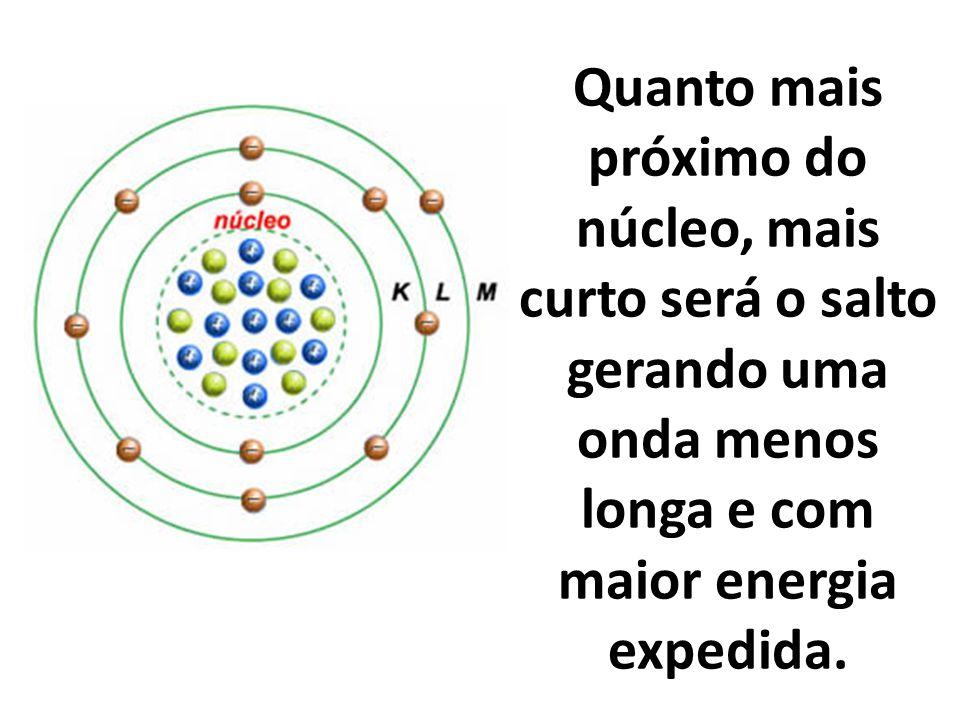 Quanto mais próximo do núcleo, mais curto será o salto gerando uma onda menos longa e com maior energia expedida.