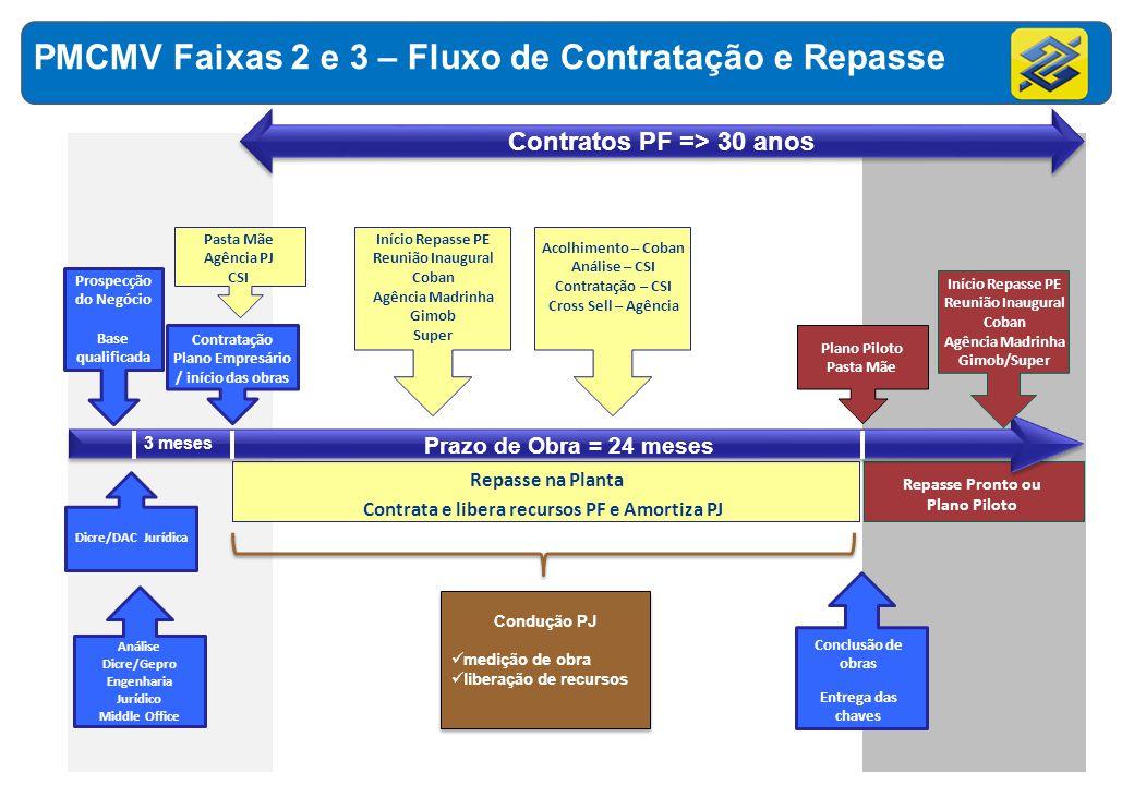 PMCMV Faixas 2 e 3 – Fluxo de Contratação e Repasse