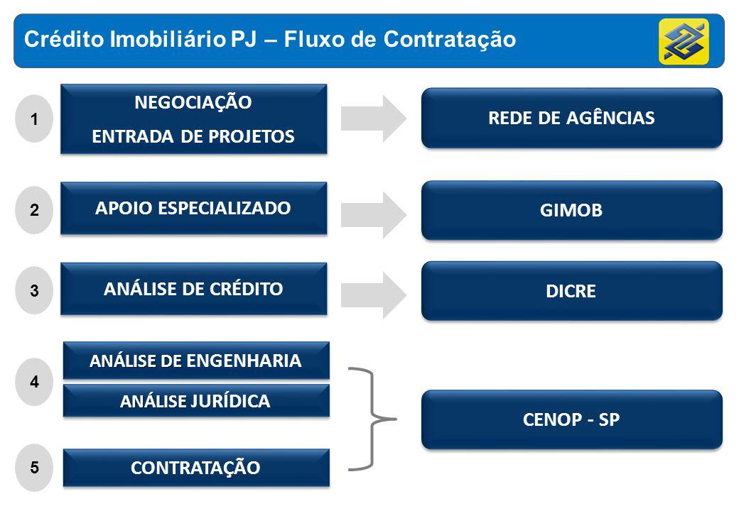 Crédito Imobiliário PJ – Fluxo de Contratação