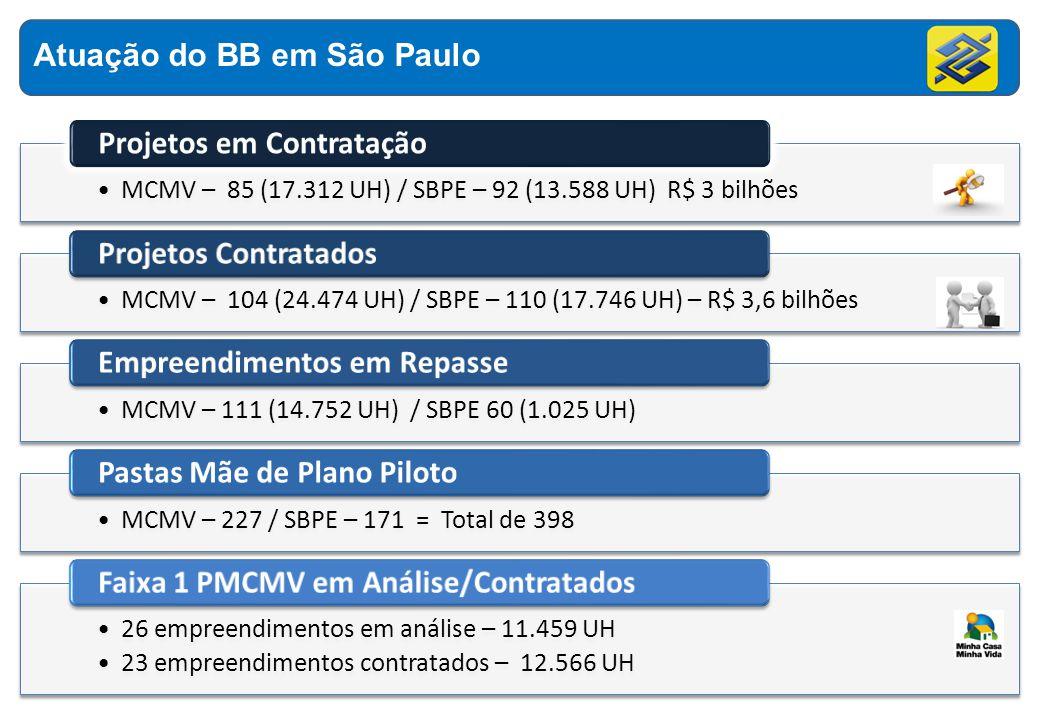 Atuação do BB em São Paulo Projetos em Contratação