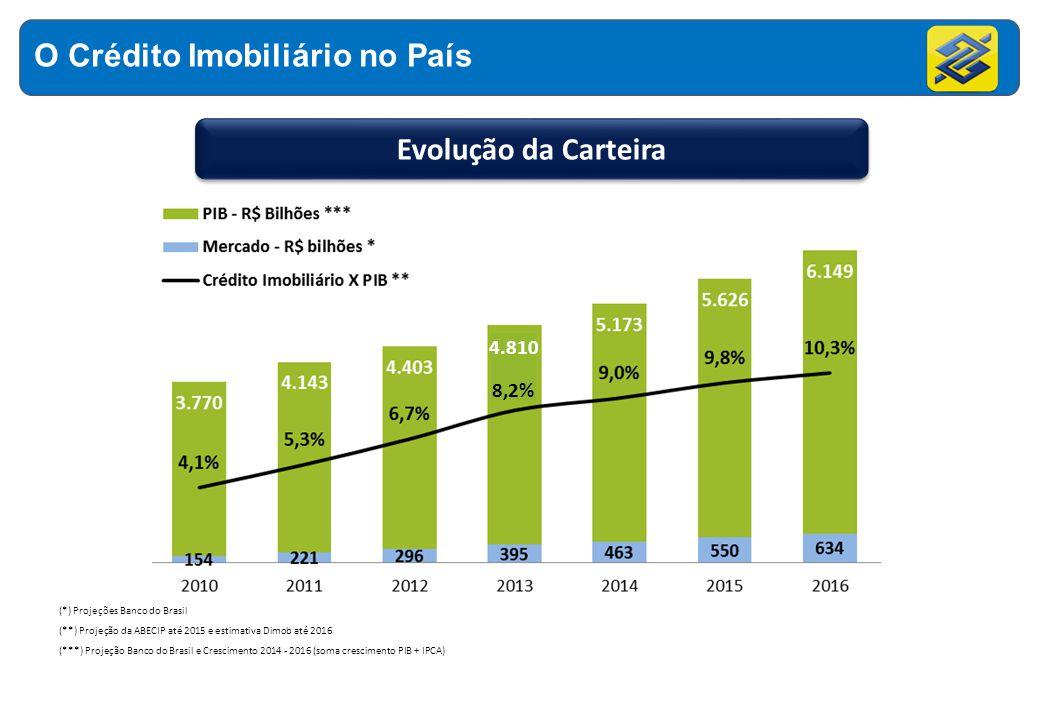 O Crédito Imobiliário no País
