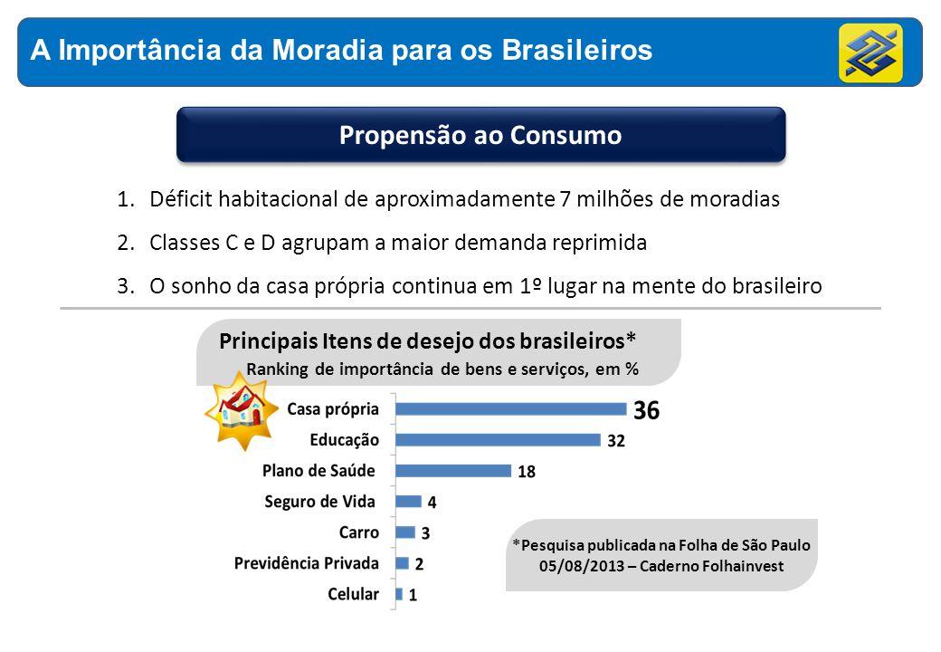A Importância da Moradia para os Brasileiros