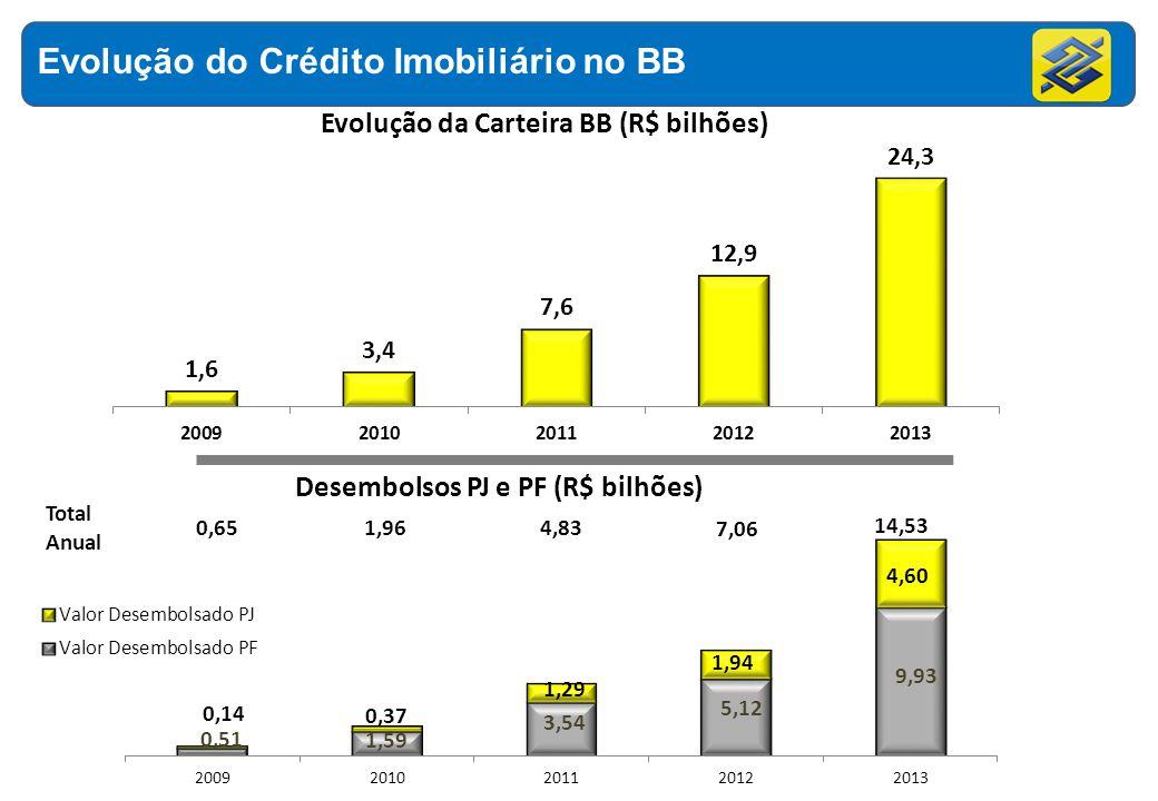 Evolução do Crédito Imobiliário no BB