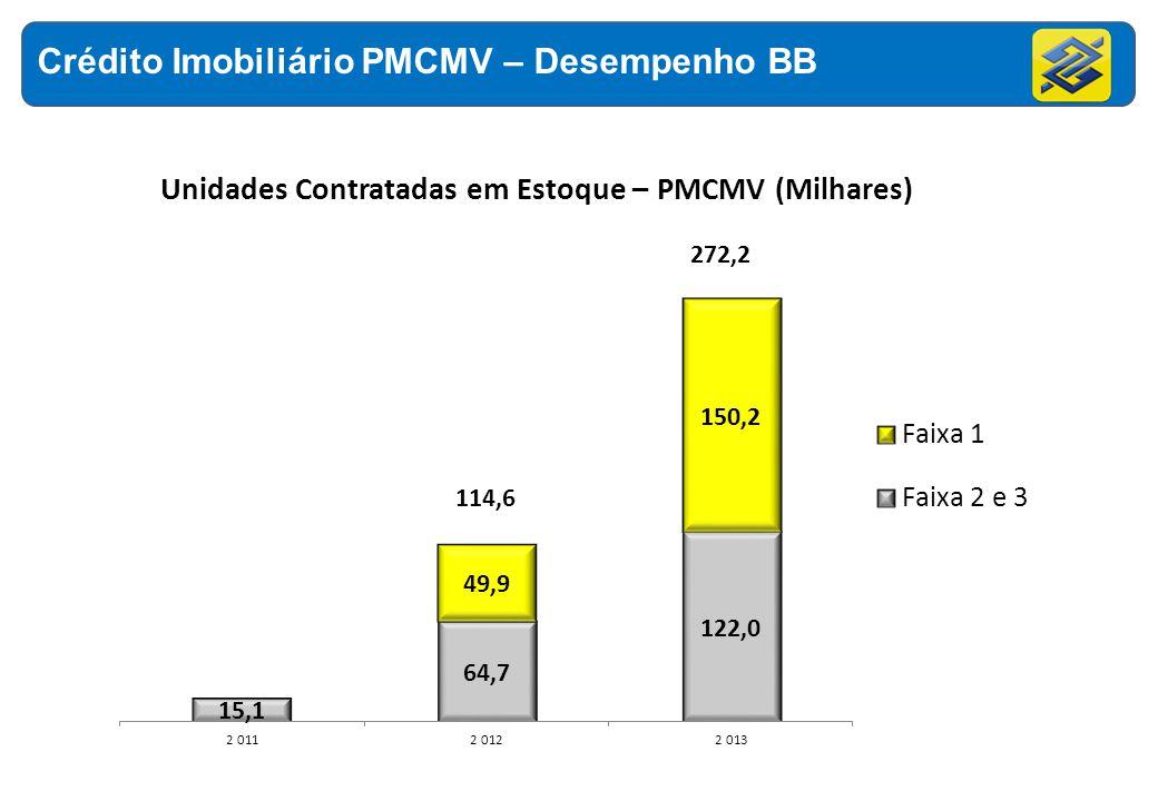 Crédito Imobiliário PMCMV – Desempenho BB
