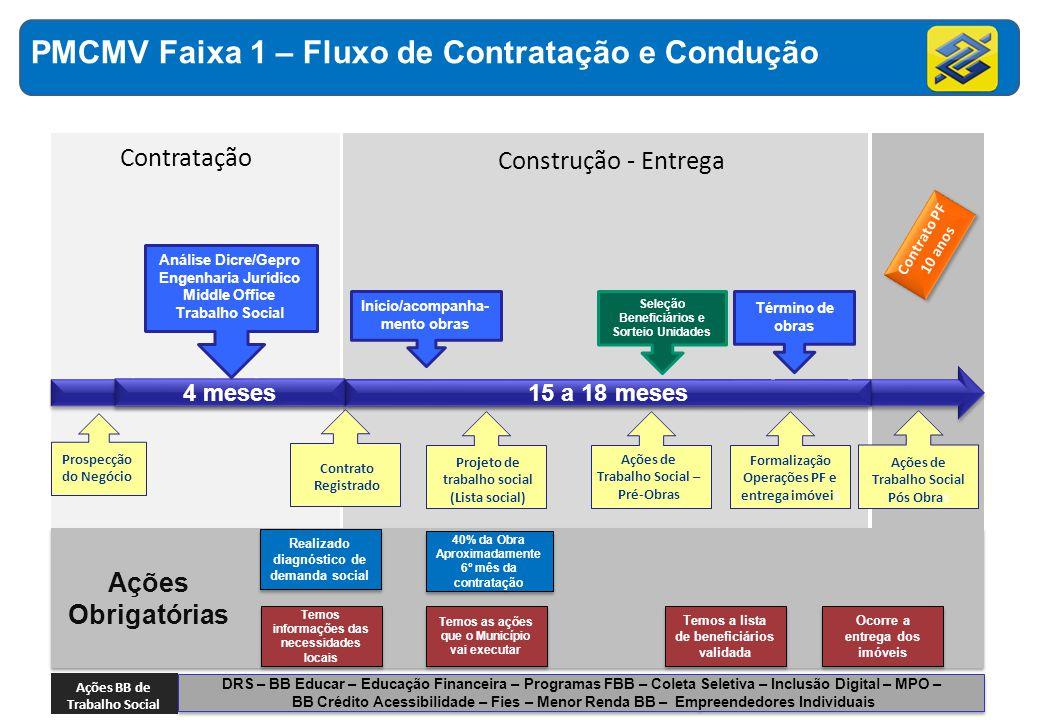 PMCMV Faixa 1 – Fluxo de Contratação e Condução
