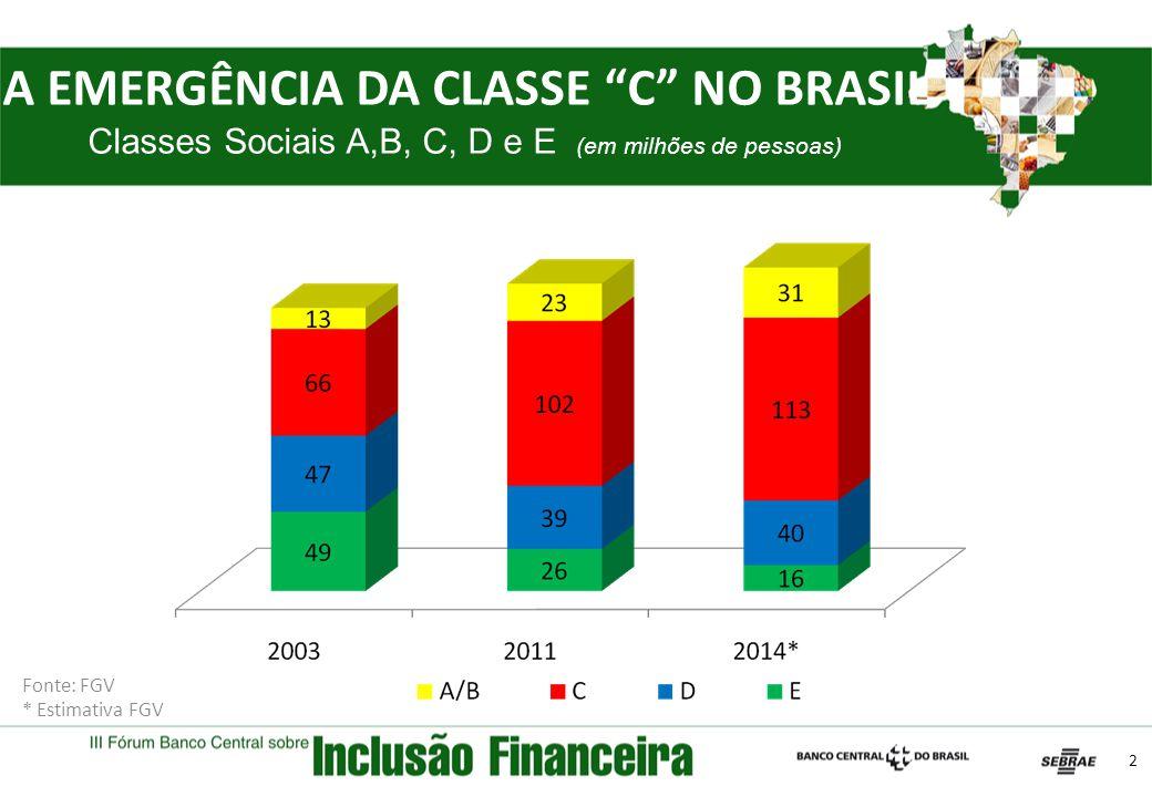 A EMERGÊNCIA DA CLASSE C NO BRASIL Classes Sociais A,B, C, D e E (em milhões de pessoas)