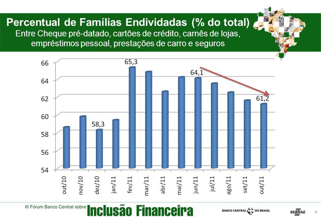 Percentual de Famílias Endividadas (% do total)