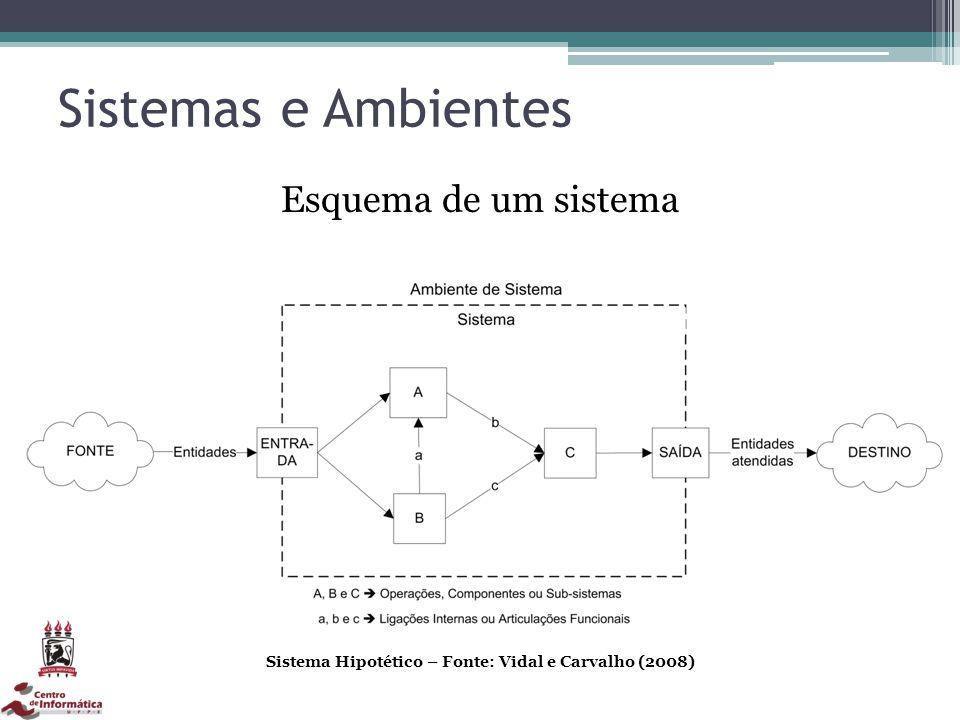 Sistema Hipotético – Fonte: Vidal e Carvalho (2008)