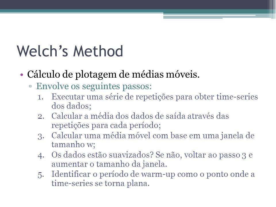 Welch's Method Cálculo de plotagem de médias móveis.