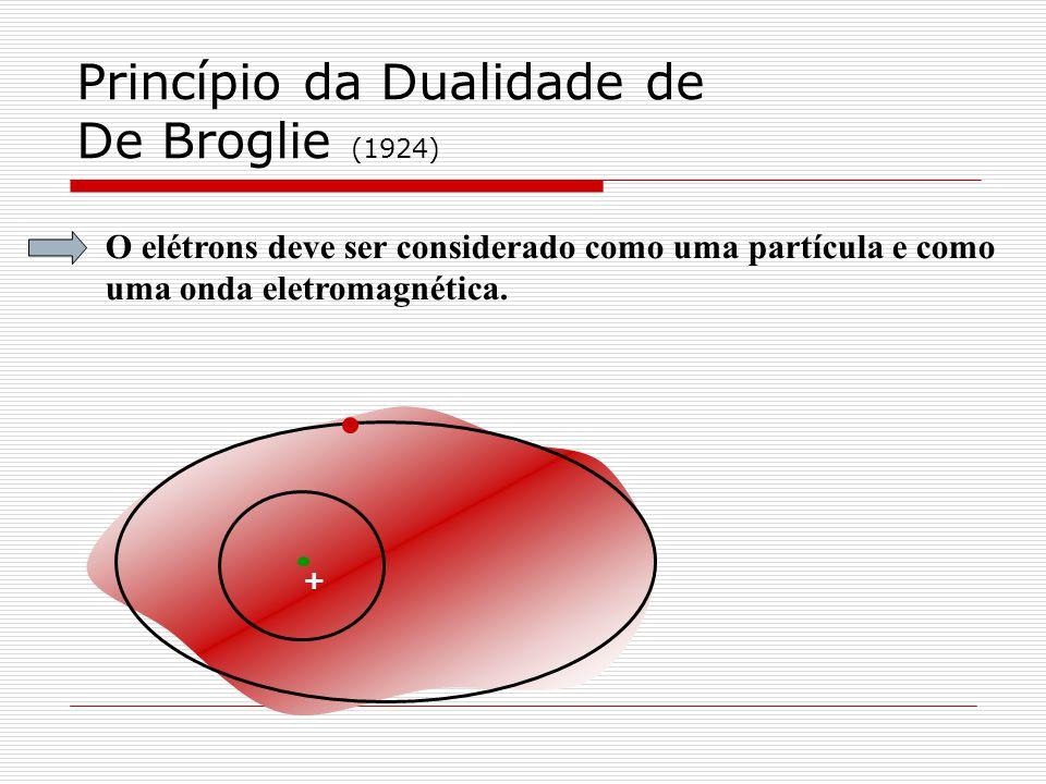 Princípio da Dualidade de De Broglie (1924)