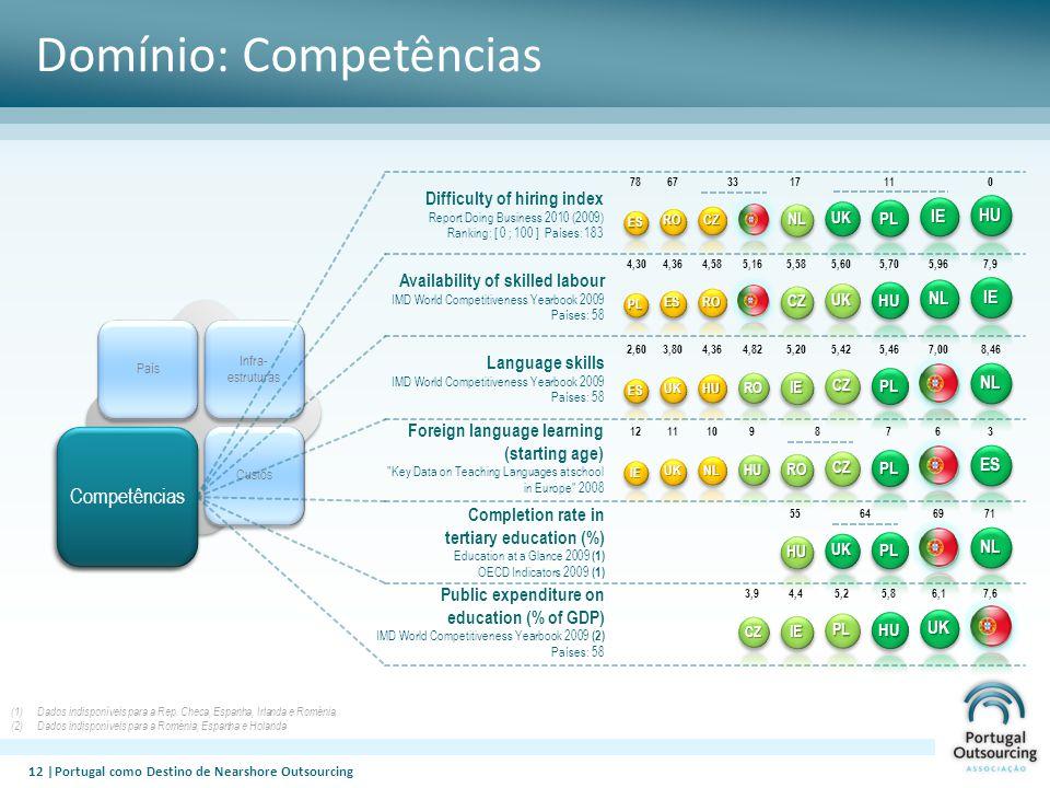 Domínio: Competências