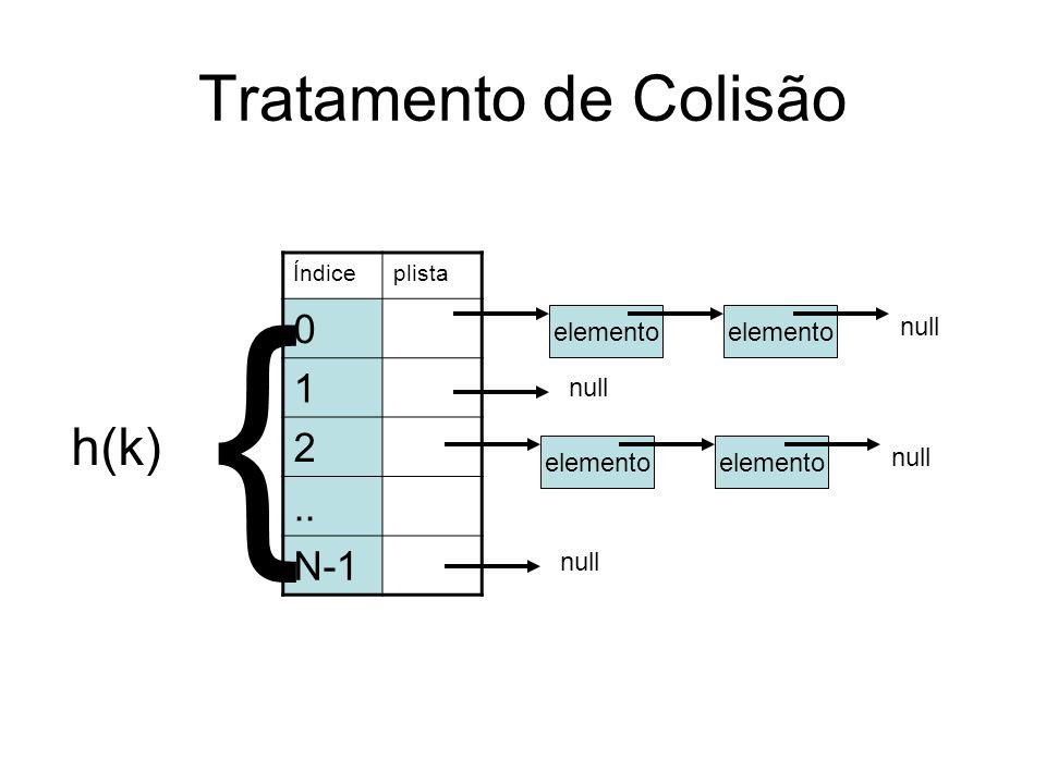 { Tratamento de Colisão h(k) 1 2 .. N-1 elemento elemento null null