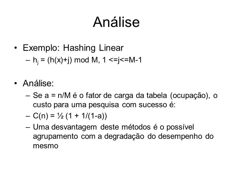 Análise Exemplo: Hashing Linear Análise:
