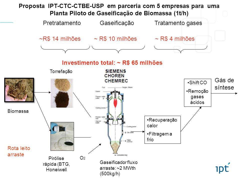 Investimento total: ~ R$ 65 milhões