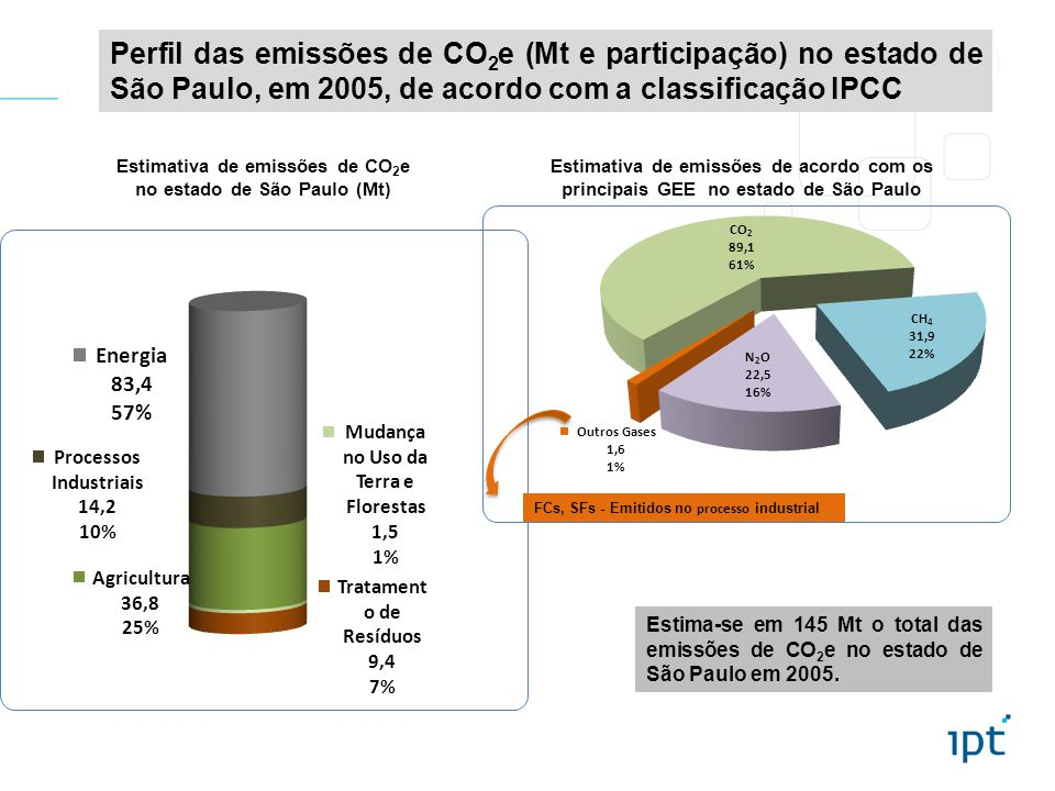 Estimativa de emissões de CO2e no estado de São Paulo (Mt)