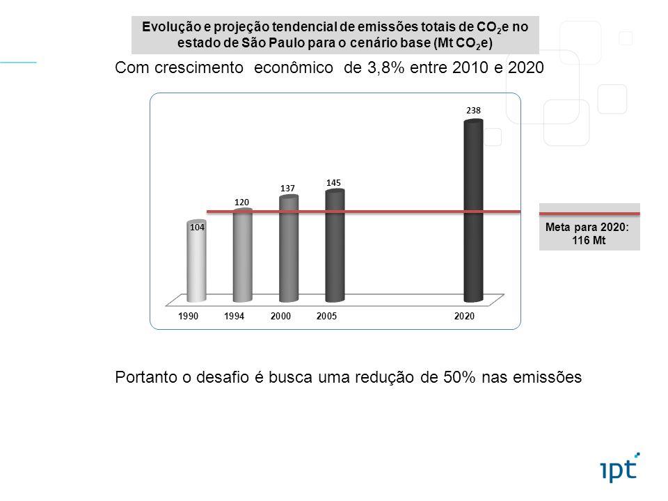 Com crescimento econômico de 3,8% entre 2010 e 2020
