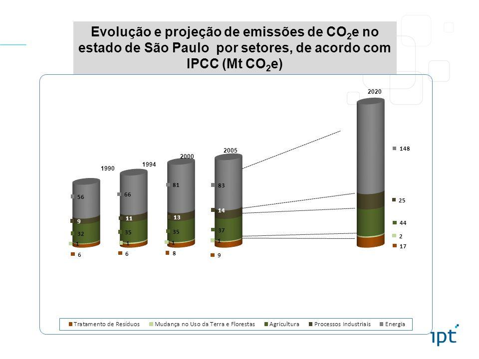Evolução e projeção de emissões de CO2e no estado de São Paulo por setores, de acordo com IPCC (Mt CO2e)