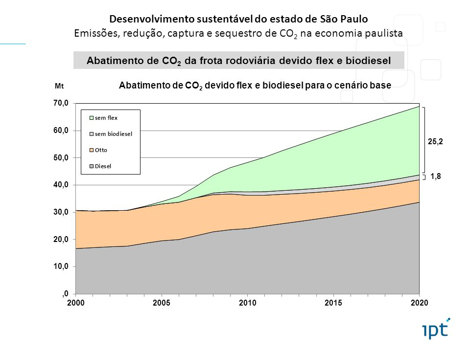 Abatimento de CO2 da frota rodoviária devido flex e biodiesel