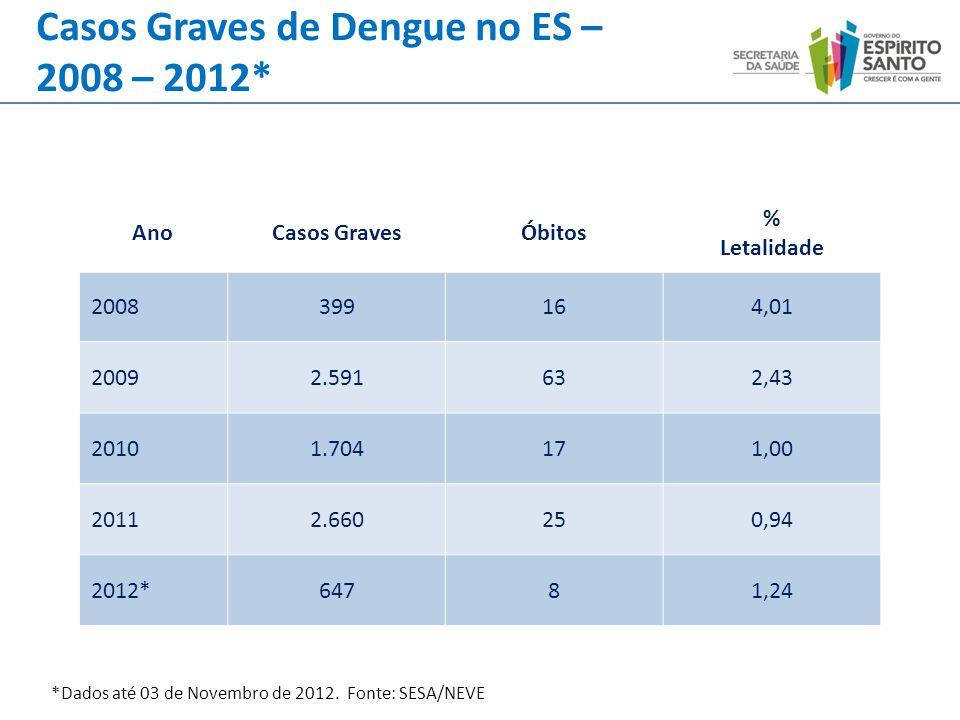 Casos Graves de Dengue no ES – 2008 – 2012*