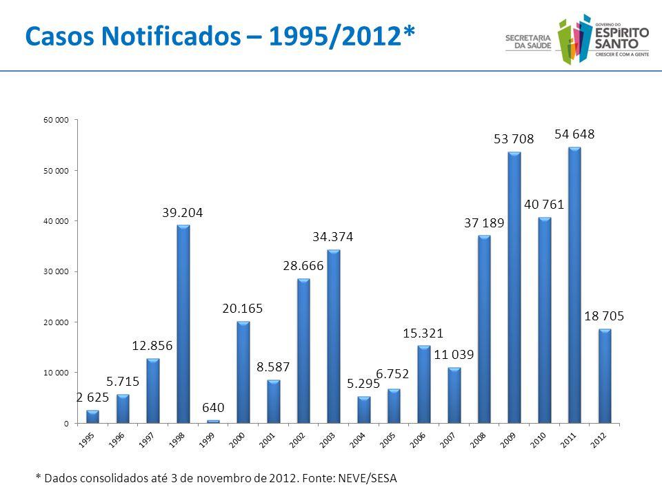 Casos Notificados – 1995/2012* * Dados consolidados até 3 de novembro de 2012. Fonte: NEVE/SESA