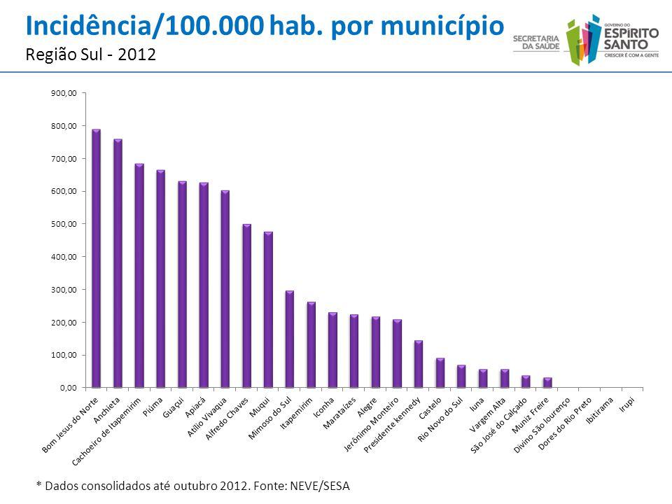 Incidência/100.000 hab. por município