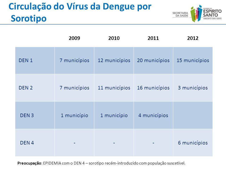 Circulação do Vírus da Dengue por Sorotipo